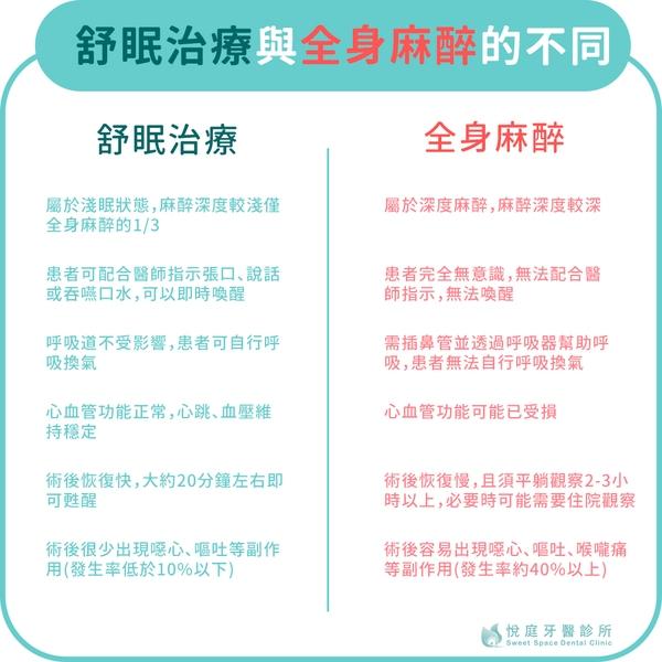 悅庭牙醫診所-台北牙醫推薦-舒眠治療與全身麻醉比較圖